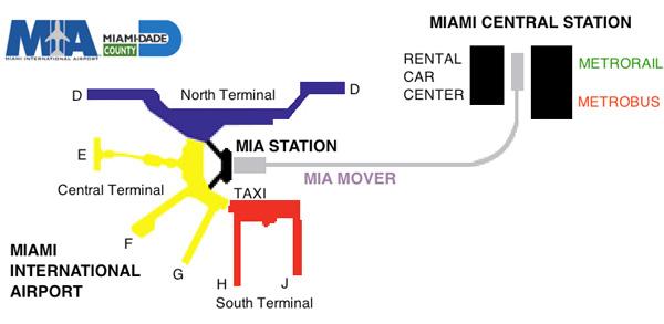 mapa MIA Mover